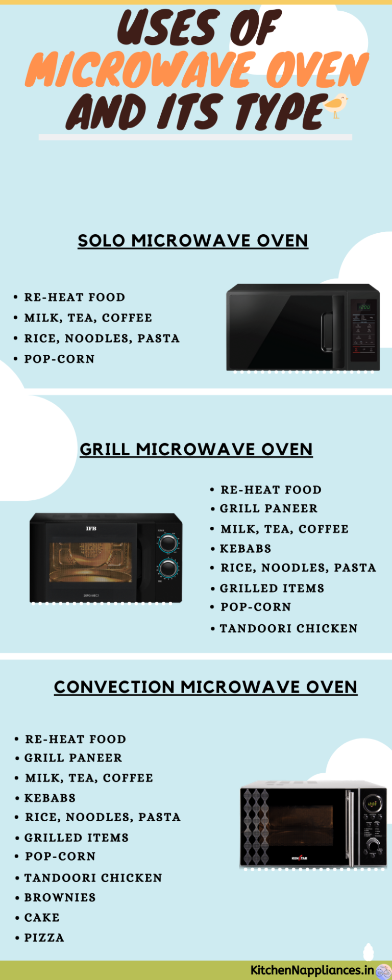 types of microwave in india
